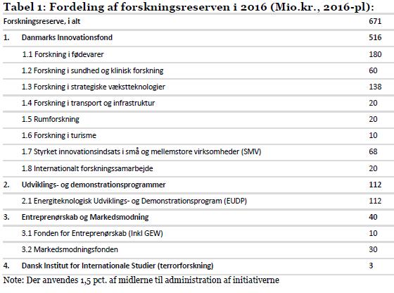 Tabel 1: Oplæg til fordeling af forskningsreserven i 2016