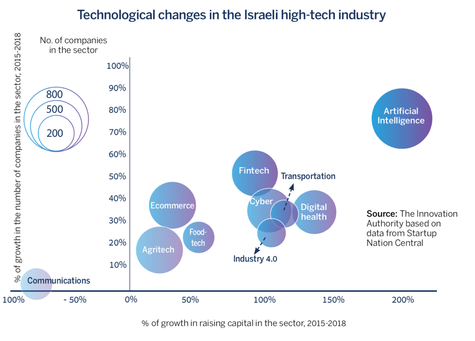 Technological changes in the Israel high-tech industry