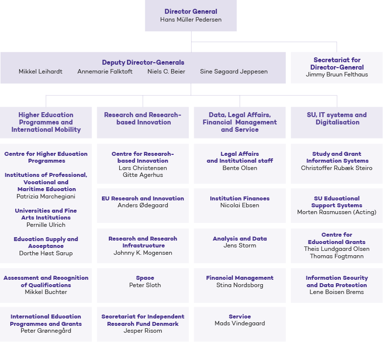 Overview of the organisation of the agency