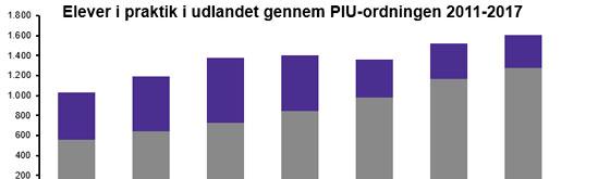 PIU-statistik